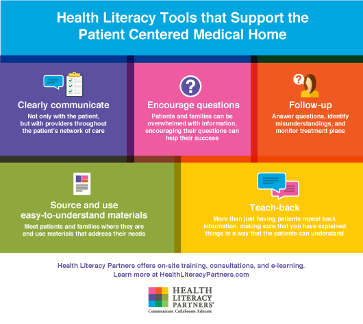 Patient Centered Medical Home Concepts | Health Literacy Partners