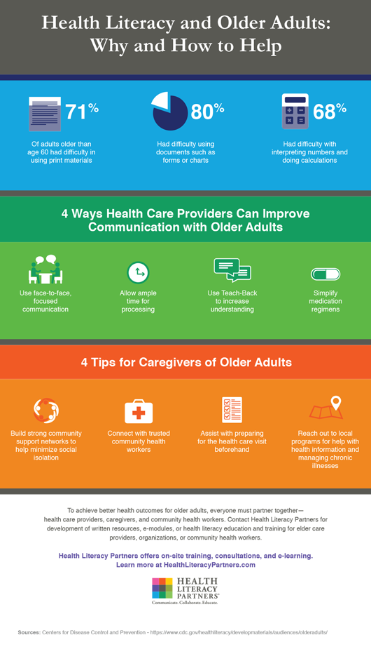 Health Literacy Principles During Older Americans Month Health Literacy Partners